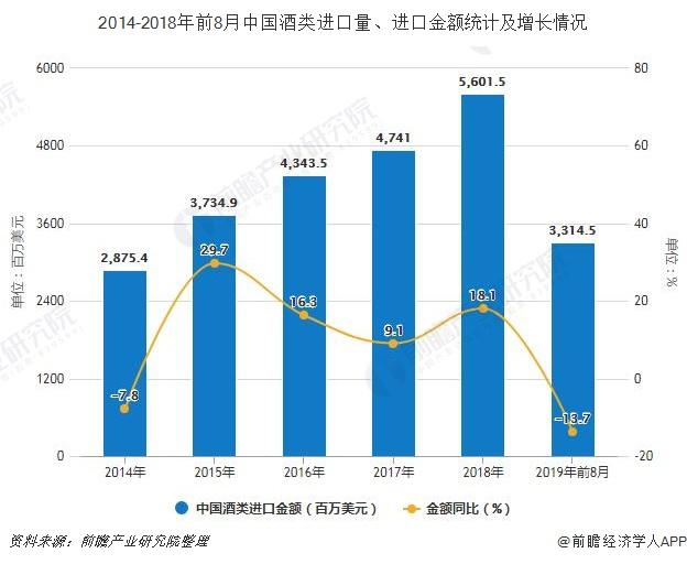 2014-2018年前8月中国酒类进口量、进口金额统计及增长情况