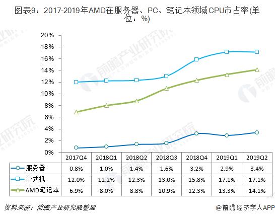 图表9:2017-2019年AMD在服务器、PC、?#22987;?#26412;领域CPU市占率(单位:%)