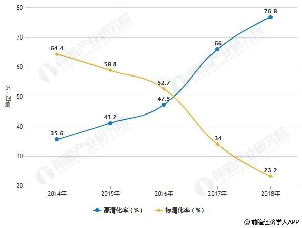 2018年中国视频会议行业市场结构分析情况
