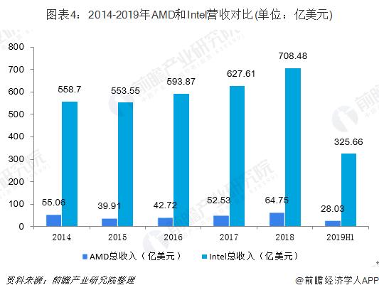 图表4:2014-2019年AMD和Intel营收?#21592;?单位:亿美元)