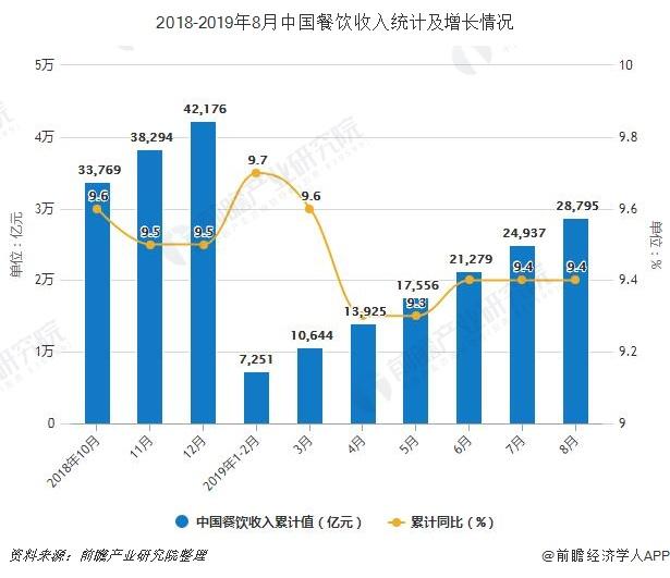 2018-2019年8月中国餐饮收入统计及增长情况