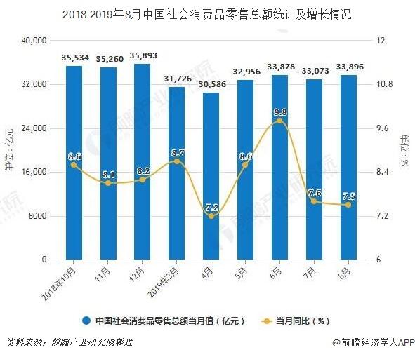 2018-2019年8月中国社会消费品零售总额统计及增长情况