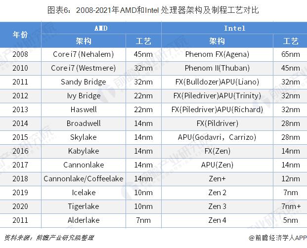 图表6:2008-2021年AMD和Intel 处理器架构及制程工艺?#21592;? width=