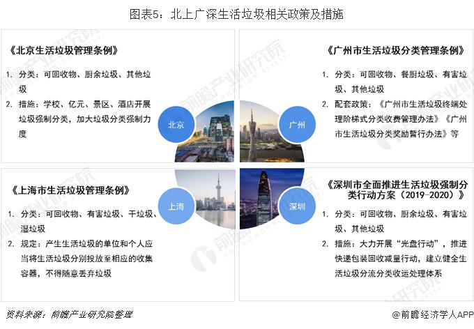 图表5:北上广深生活垃圾相关政策及措施
