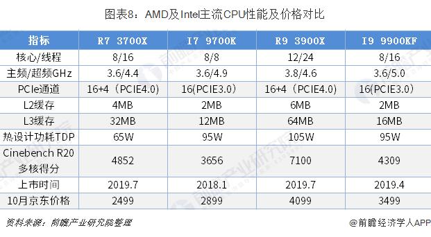 图表8:AMD及Intel主流CPU性能及价格?#21592;? width=