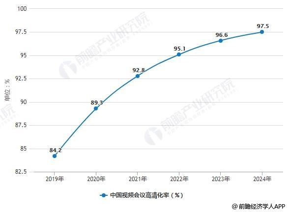 2019-2024年中国视频会议高清化率预测情况