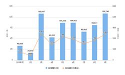2019年1-9月中国氮、磷、钾<em>复合</em><em>肥</em>出口数量为130790吨