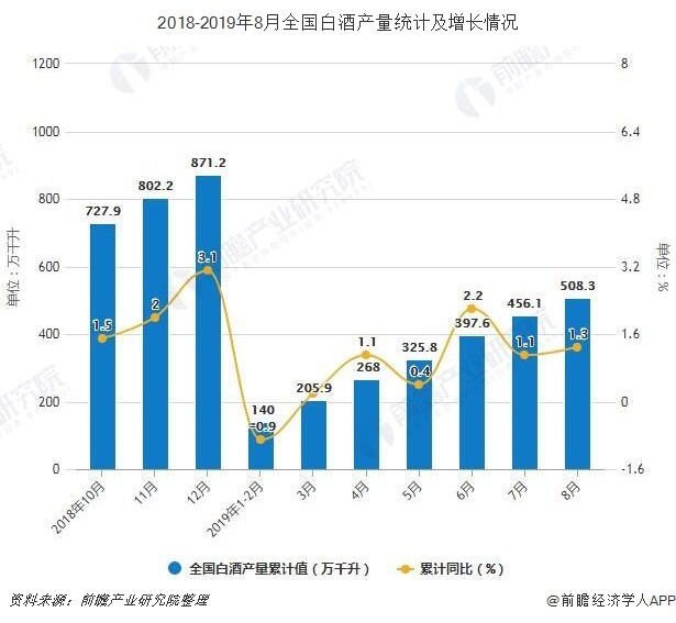 2018-2019年8月全国白酒产量统计及增长情况