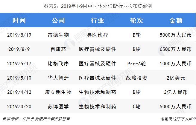 图表5:2019年1-9月中国体外诊断行业投融资案例