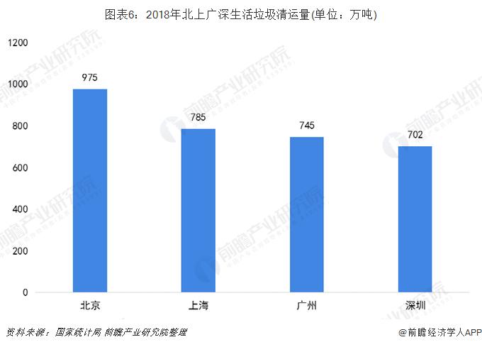 图表6:2018年北上广深生活垃圾清运量(单位:万吨)
