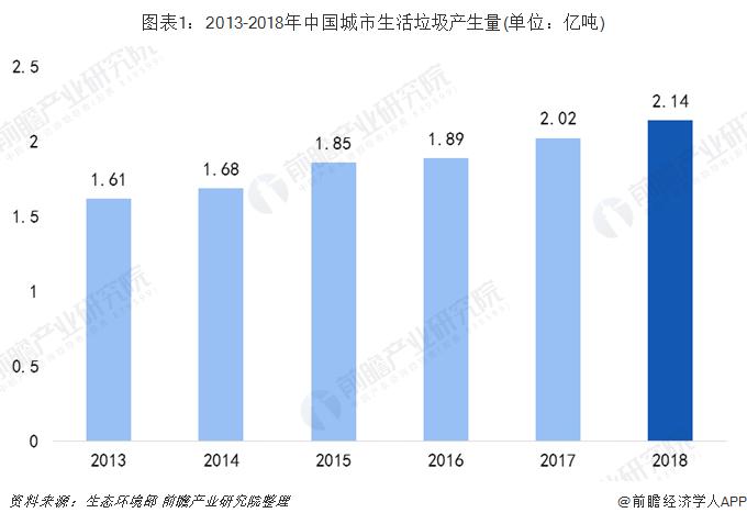 图表1:2013-2018年中国城市生活垃圾产生量(单位:亿吨)