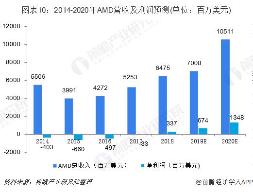 图表10:2014-2020年AMD营收及利润预测(单位:百万美元)