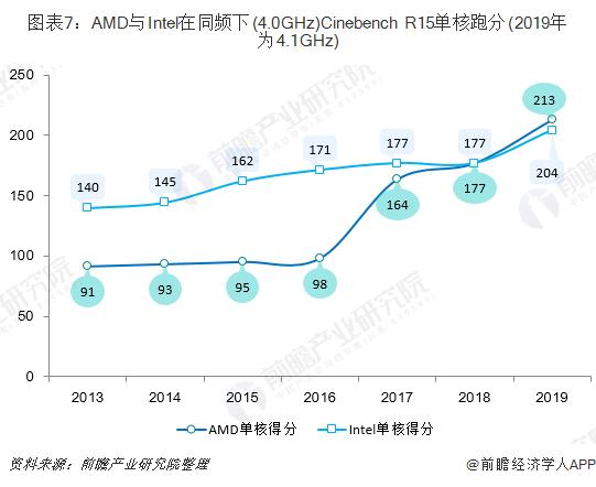 图表7:AMD与Intel在同频下(4.0GHz)Cinebench R15单核跑分(2019年为4.1GHz)
