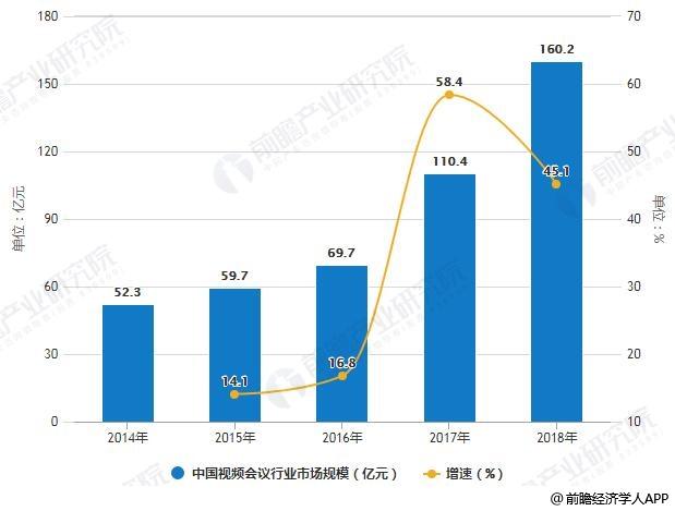 2014-2018年中国视频会议行业市场规模统计及增长情况