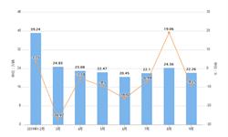 2019年9月吉林省汽车产量及增长情况分析