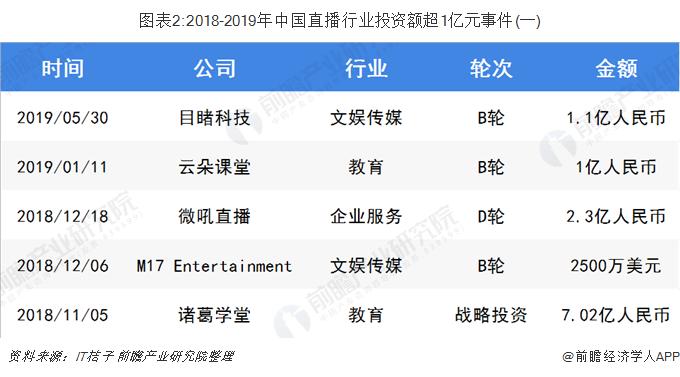 图表2:2018-2019年中国直播行业投资额超1亿元事件(一)