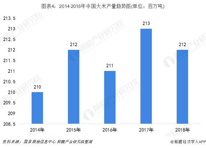 图表4:2014-2018年中国大米产量趋势图(单位:百万吨)