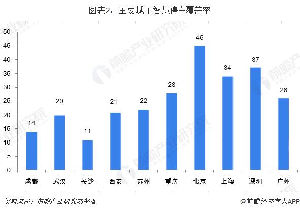 图表2:主要城市智慧停车覆盖率