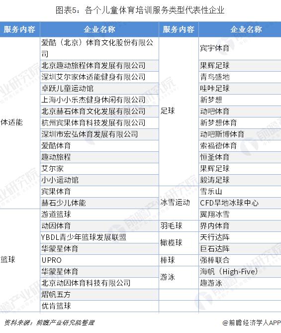 图表5:各个儿童体育培训服务类型代表性企业