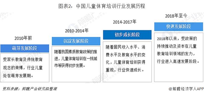 图表2:中国儿童体育培训行业发展历程