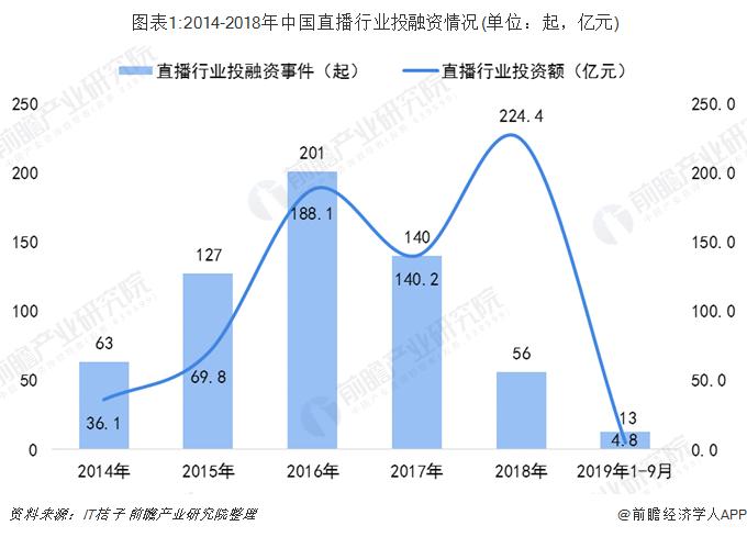 图表1:2014-2018年中国直播行业投融资情况(单位:起,亿元)