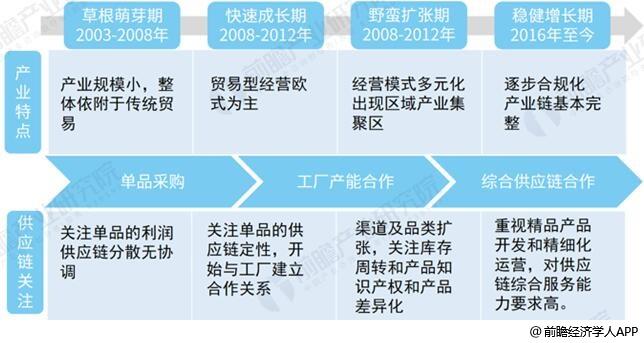 跨境出口电商行业发展历程分析情况