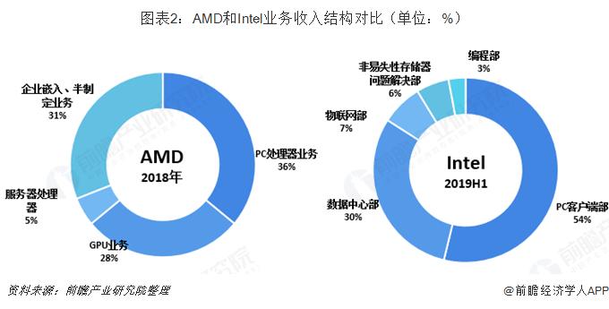 图表2:AMD和Intel业务收入结构?#21592;齲?#21333;位:%)
