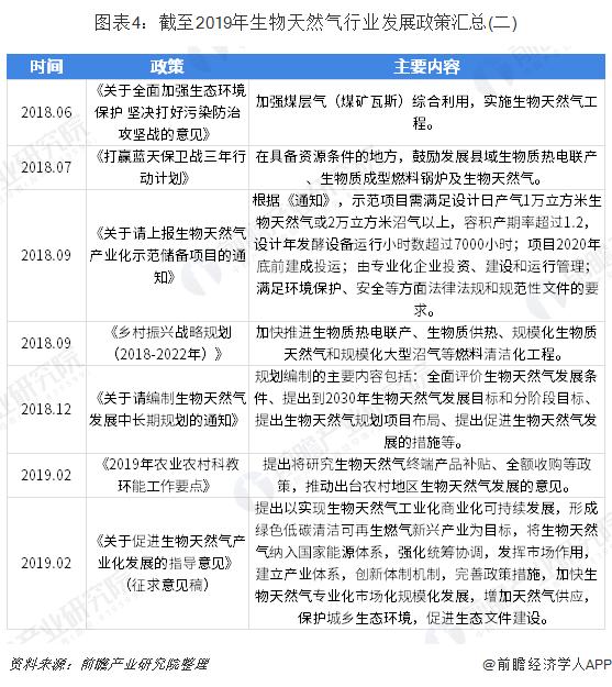图表4:截至2019年生物天然气行业发展政策汇总(二)