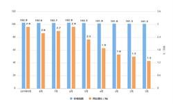 2019年9月<em>罐头</em>食品制造工业生产者工厂价格指数分析