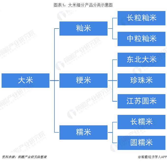 图表1:大米细分产品分类示意图