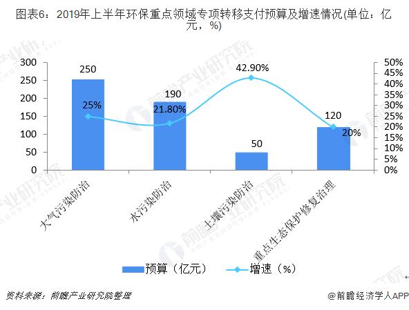 图表6:2019年上半年环保重点领域专项转移支付预算及增速情况(单位:亿元,%)