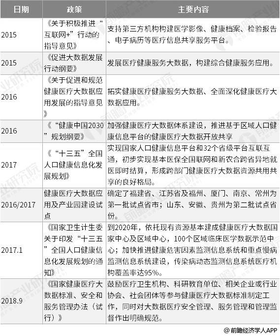 截止至2019年中国健康医疗大数据行业发展政策汇总情况