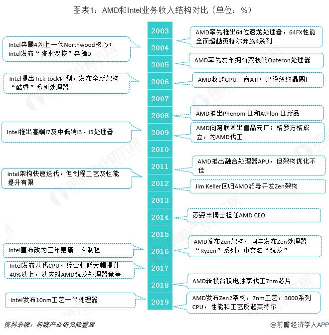 图表1:AMD和Intel业务收入结构?#21592;齲?#21333;位:%)
