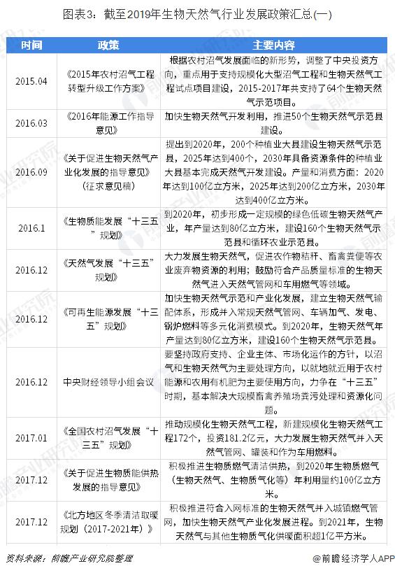 图表3:截至2019年生物天然气行业发展政策汇总(一)
