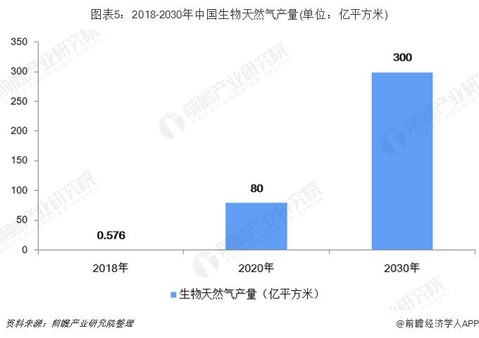 图表5:2018-2030年中国生物天然气产量(单位:亿平方米)