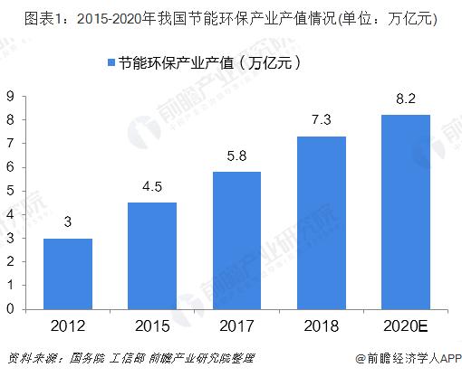 图表1:2015-2020年我国节能环保产业产值情况(单位:万亿元)