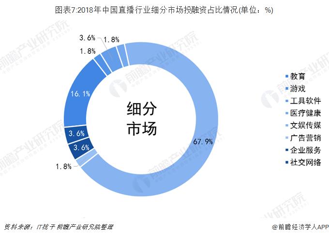 图表7:2018年中国直播行业细分市场投融资占比情况(单位:%)