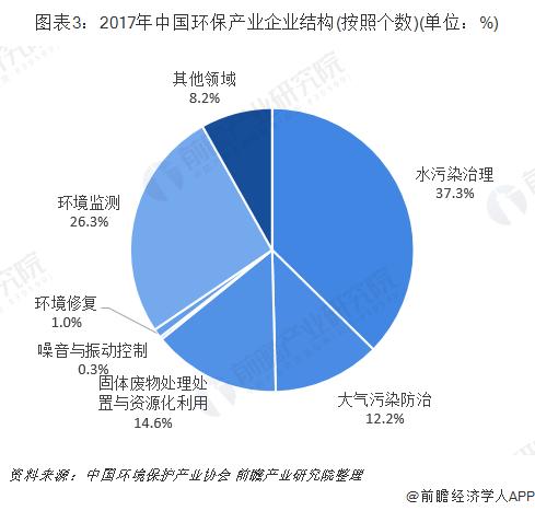 图表3:2017年中国环保产业企业结构(按照个数)(单位:%)