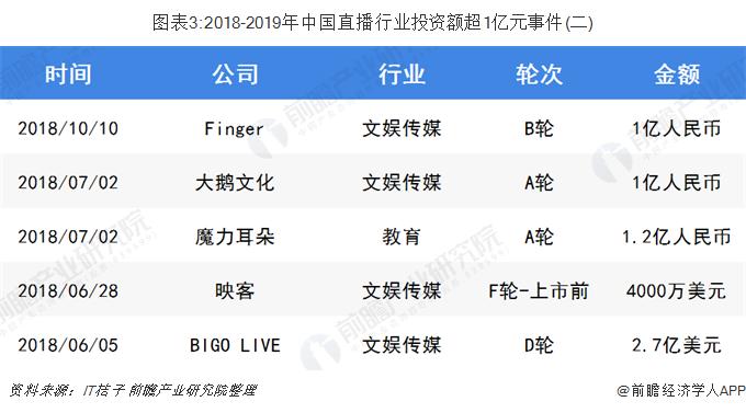 图表3:2018-2019年中国直播行业投资额超1亿元事件(二)