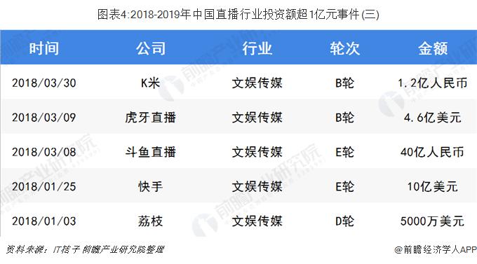 图表4:2018-2019年中国直播行业投资额超1亿元事件(三)