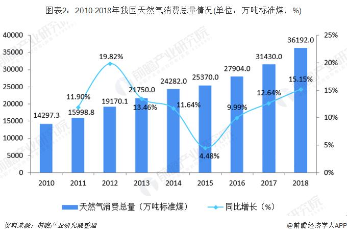 图表2:2010-2018年我国天然气消费总量情况(单位:万吨标准煤,%)