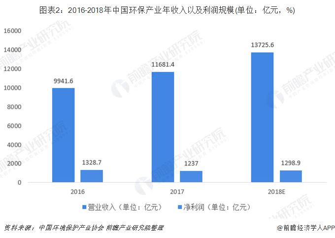 图表2:2016-2018年中国环保产业年收入以及利润规模(单位:亿元,%)