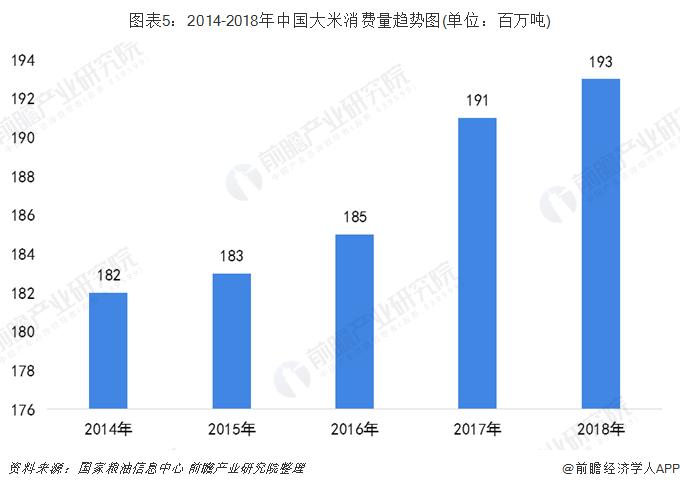 图表5:2014-2018年中国大米消费量趋势图(单位:百万吨)
