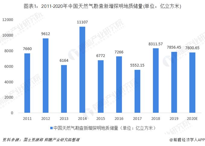 图表1:2011-2020年中国天然气勘查新增探明地质储量(单位:亿立方米)