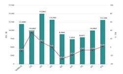 2019年9月长城汽车股份有限企业商用车产量及销量情况分析