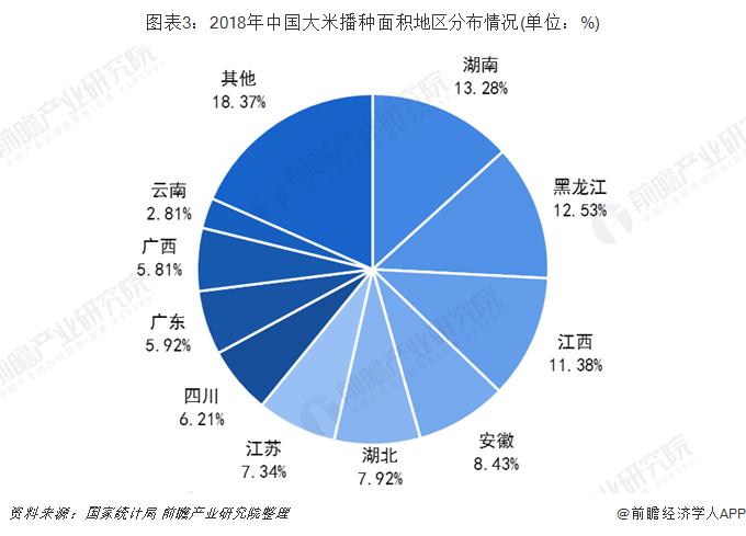 图表3:2018年中国大米播种面积地区分布情况(单位:%)