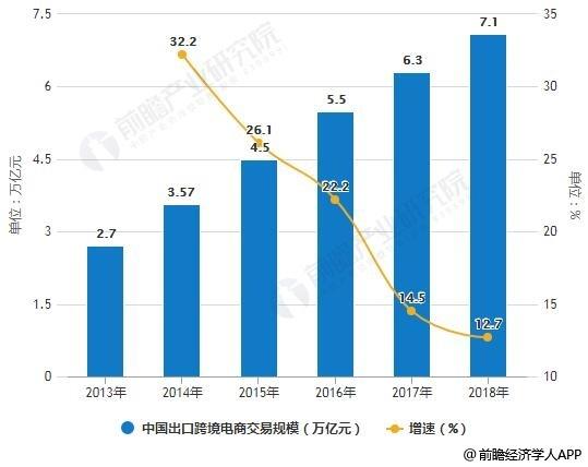 2013-2018年中国出口跨境电商交易规模统计及增长情况