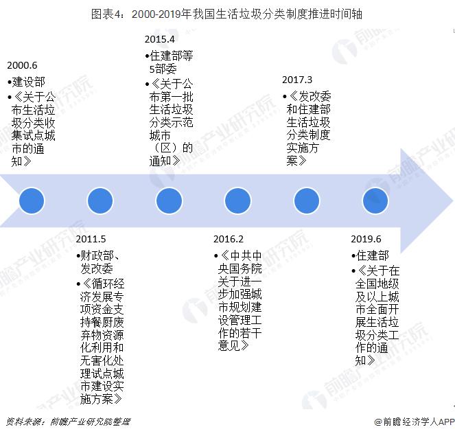 图表4:2000-2019年我国生活垃圾分类制度推进时间轴