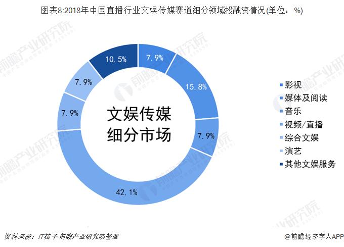 图表8:2018年中国直播行业文娱传媒赛道细分领域投融资情况(单位:%)