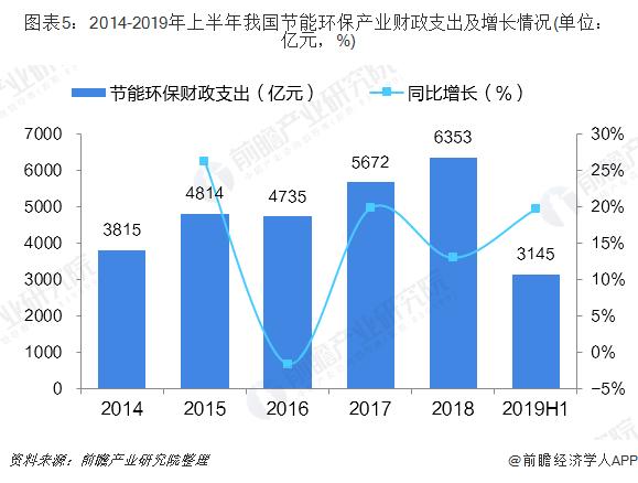 图表5:2014-2019年上半年我国节能环保产业财政支出及增长情况(单位:亿元,%)